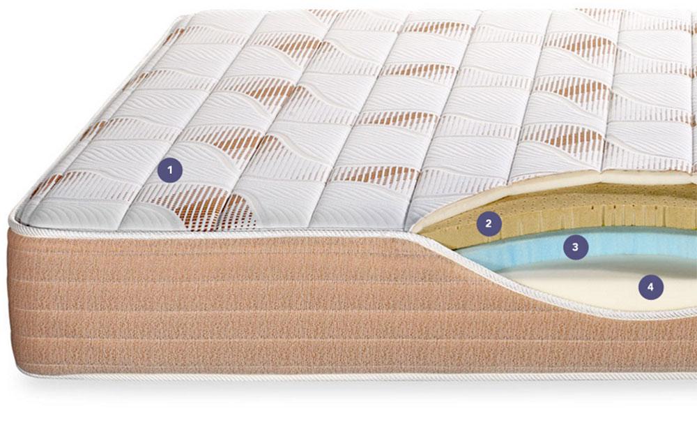 Materials_oqme6w 4 Ways Copper Mattresses Improve Sleep