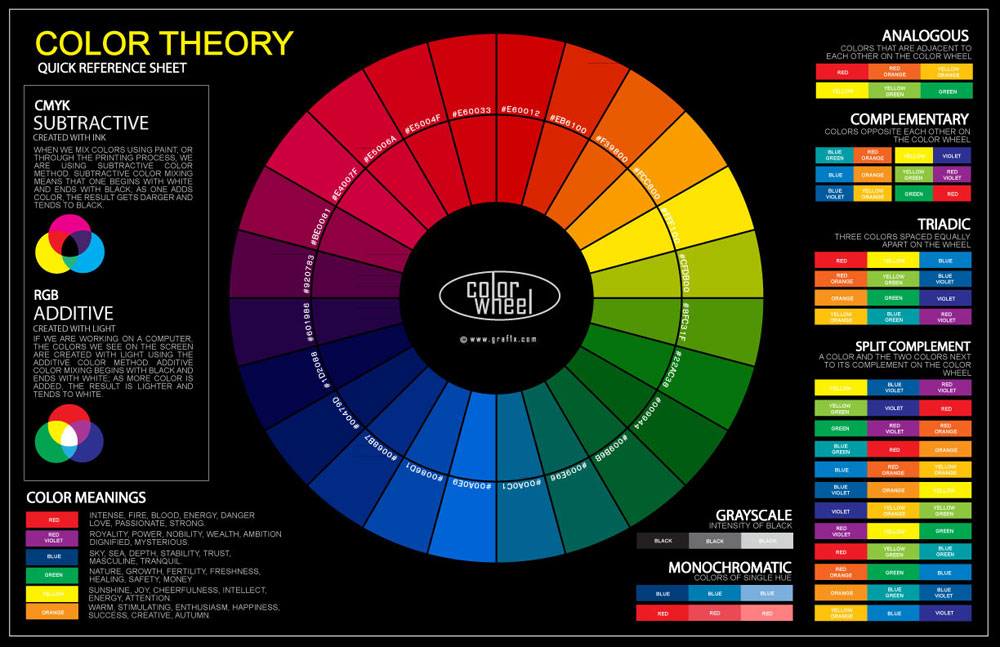 Color Wheel Poster How to choose a color scheme for the rooms in your home