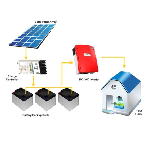Reduce your fees by installing solar panels in your home
