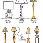 Guide for buffet lamps